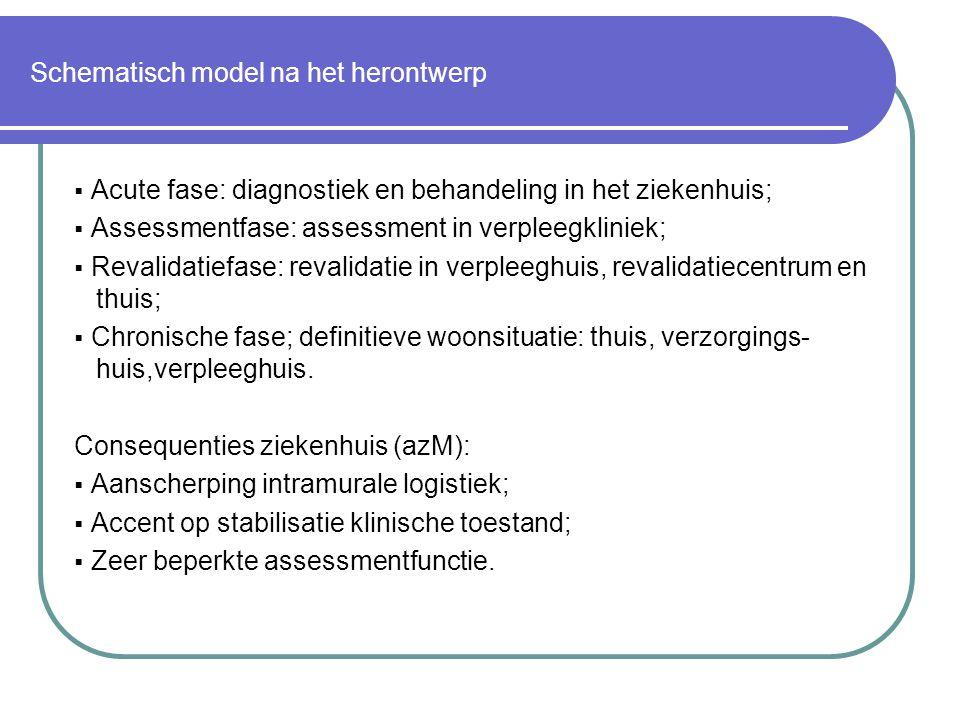 Schematisch model na het herontwerp  Acute fase: diagnostiek en behandeling in het ziekenhuis;  Assessmentfase: assessment in verpleegkliniek;  Rev