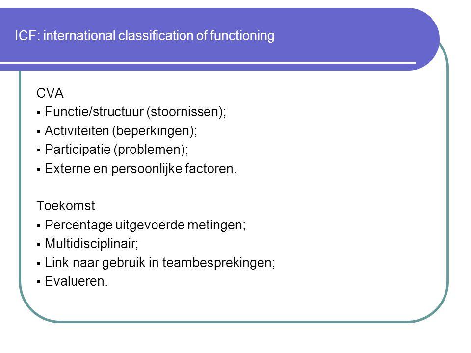 ICF: international classification of functioning CVA  Functie/structuur (stoornissen);  Activiteiten (beperkingen);  Participatie (problemen);  Externe en persoonlijke factoren.