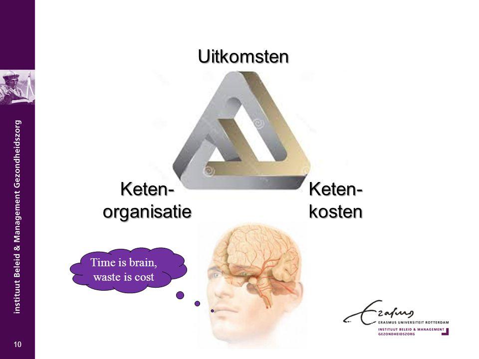 Uitkomsten Keten- organisatie Keten- kosten Time is brain, waste is cost 10