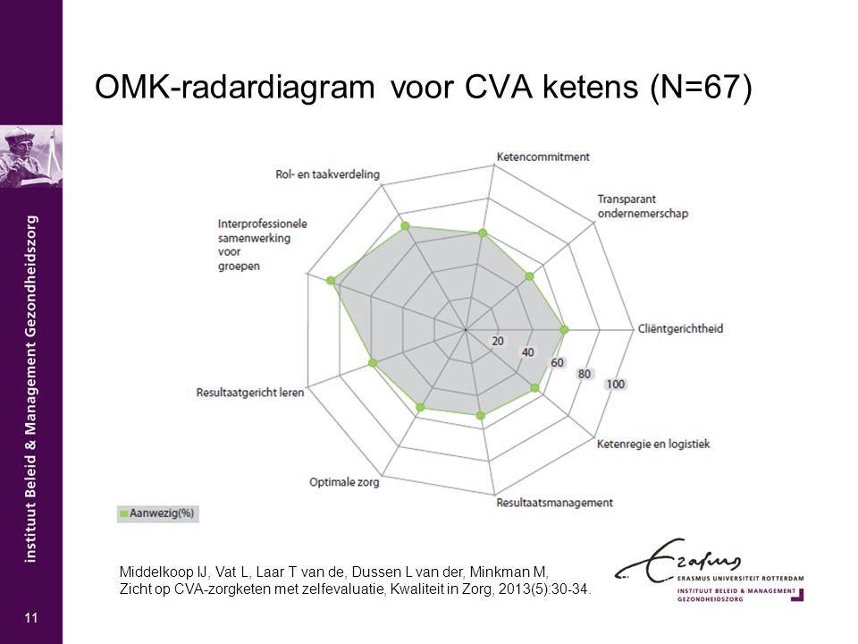11 OMK-radardiagram voor CVA ketens (N=67) Middelkoop IJ, Vat L, Laar T van de, Dussen L van der, Minkman M, Zicht op CVA-zorgketen met zelfevaluatie,
