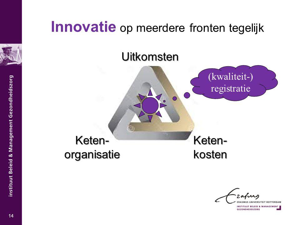 Uitkomsten Keten- organisatie Keten- kosten Innovatie op meerdere fronten tegelijk (kwaliteit-) registratie 14