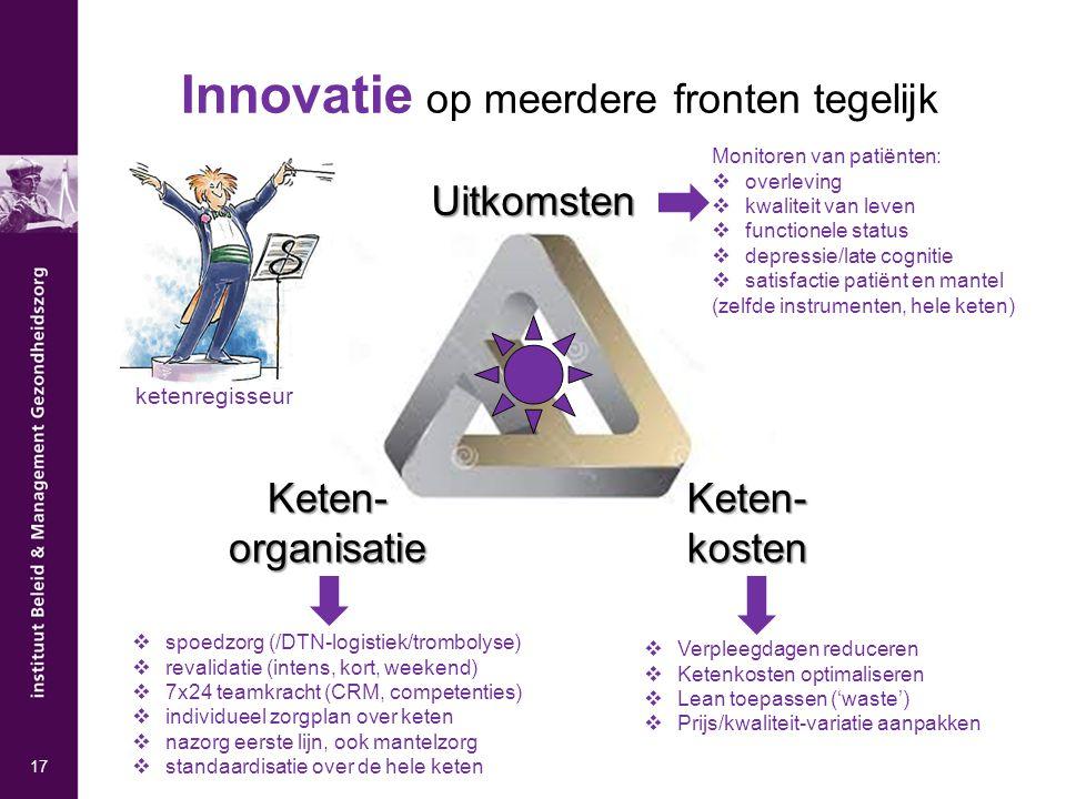Uitkomsten Keten- organisatie Keten- kosten Innovatie op meerdere fronten tegelijk  spoedzorg (/DTN-logistiek/trombolyse)  revalidatie (intens, kort