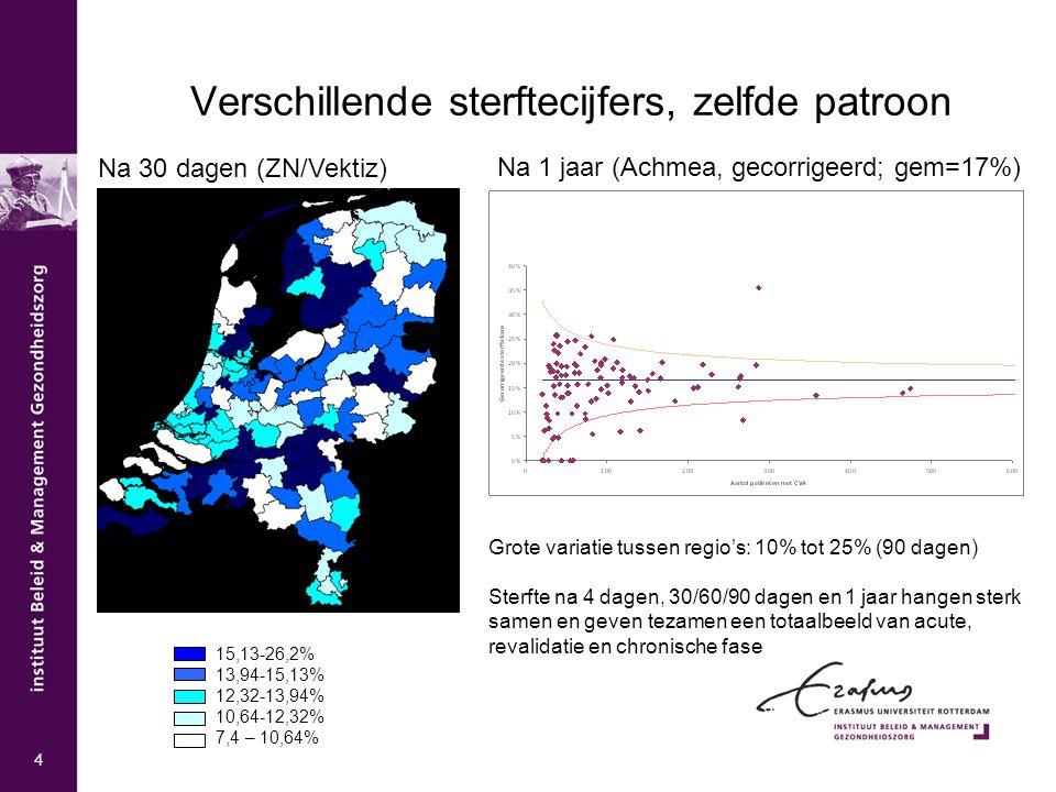 Verschillende sterftecijfers, zelfde patroon 15,13-26,2% 13,94-15,13% 12,32-13,94% 10,64-12,32% 7,4 – 10,64% Grote variatie tussen regio's: 10% tot 25