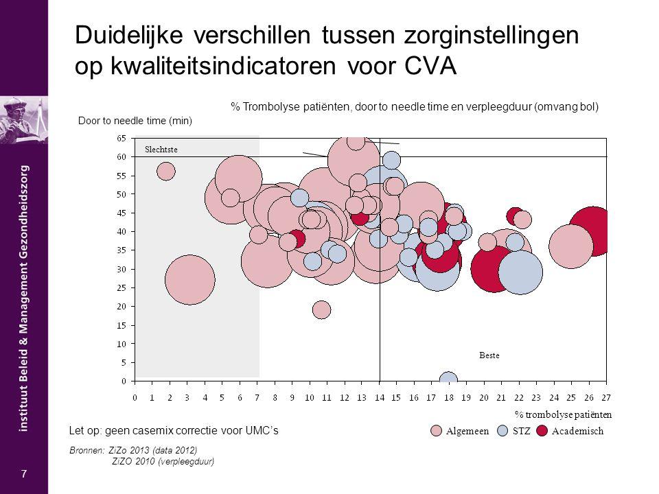Duidelijke verschillen tussen zorginstellingen op kwaliteitsindicatoren voor CVA % trombolyse patiënten STZAcademischAlgemeen Slechtste Beste 7 Door t