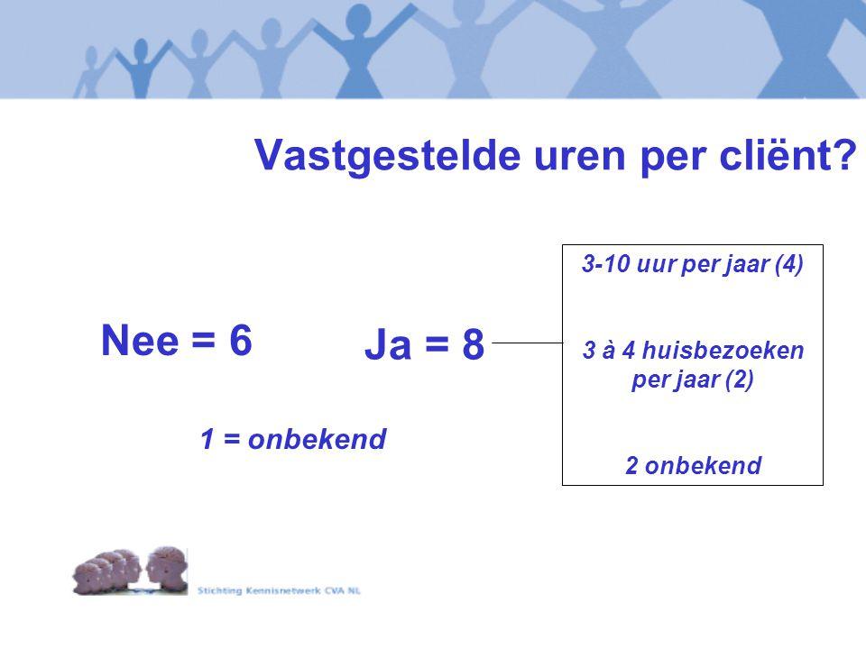 Vastgestelde uren per cliënt? Nee = 6 3-10 uur per jaar (4) 3 à 4 huisbezoeken per jaar (2) 2 onbekend Ja = 8 1 = onbekend