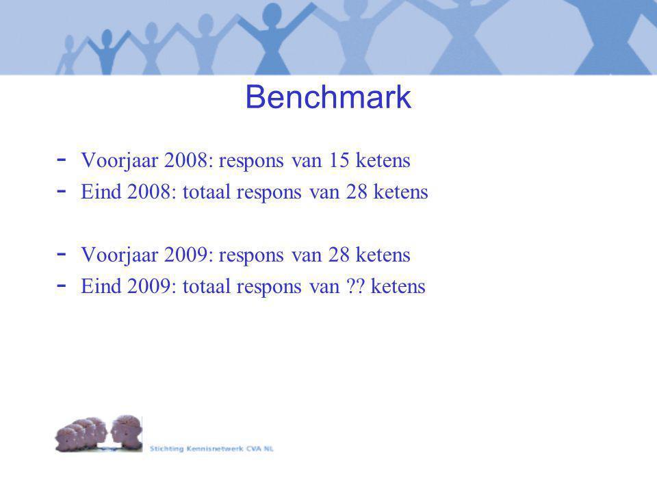 Benchmark - Voorjaar 2008: respons van 15 ketens - Eind 2008: totaal respons van 28 ketens - Voorjaar 2009: respons van 28 ketens - Eind 2009: totaal