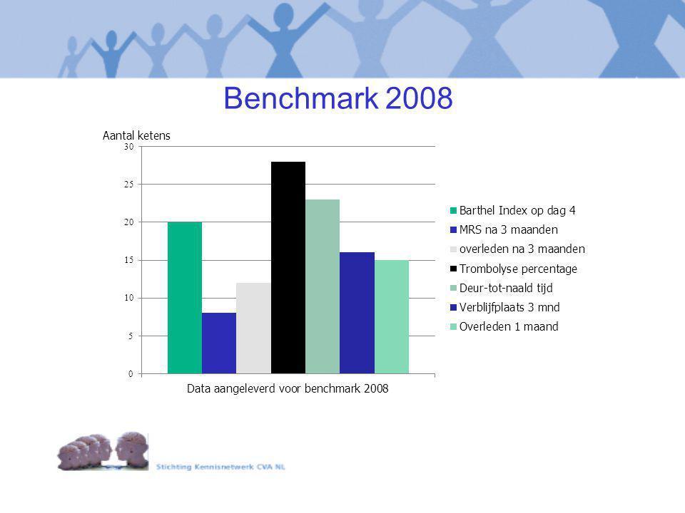 Benchmark 2008 Aantal ketens