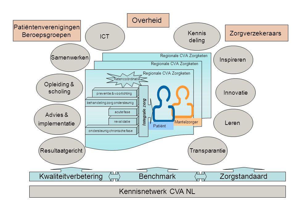 Regionale CVA Zorgketen Mantelzorger Patiënt ZorgstandaardKwaliteitverbeteringBenchmark Kennisnetwerk CVA NL Kennis deling Advies & implementatie Ople