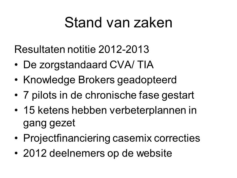 Stand van zaken Resultaten notitie 2012-2013 De zorgstandaard CVA/ TIA Knowledge Brokers geadopteerd 7 pilots in de chronische fase gestart 15 ketens