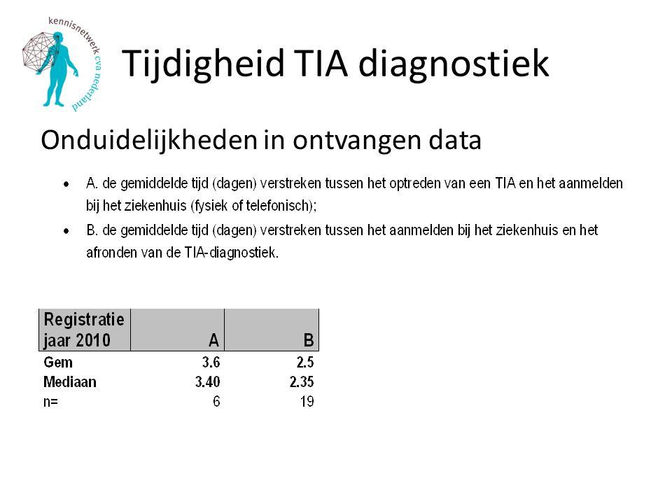 Tijdigheid TIA diagnostiek Onduidelijkheden in ontvangen data