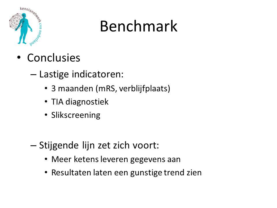 Benchmark Conclusies – Lastige indicatoren: 3 maanden (mRS, verblijfplaats) TIA diagnostiek Slikscreening – Stijgende lijn zet zich voort: Meer ketens