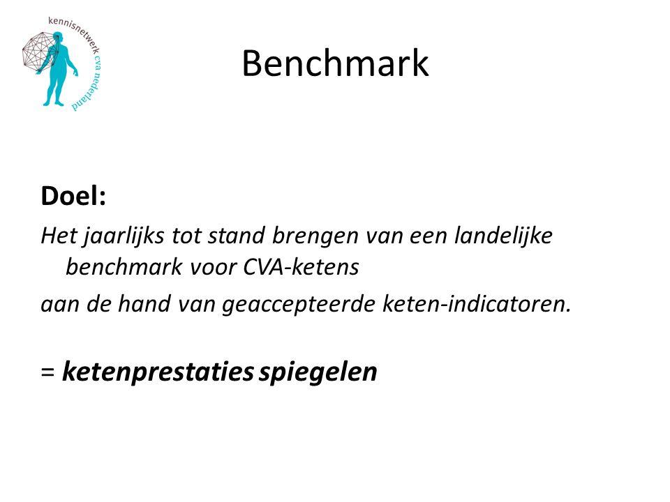 Benchmark Doel: Het jaarlijks tot stand brengen van een landelijke benchmark voor CVA-ketens aan de hand van geaccepteerde keten-indicatoren. = ketenp