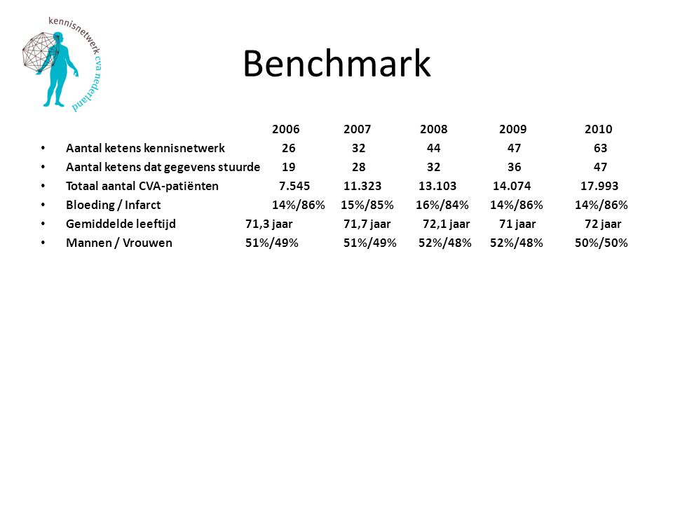 Benchmark 2006 2007 2008 2009 2010 Aantal ketens kennisnetwerk 26 32 44 47 63 Aantal ketens dat gegevens stuurde 19 28 32 36 47 Totaal aantal CVA-pati