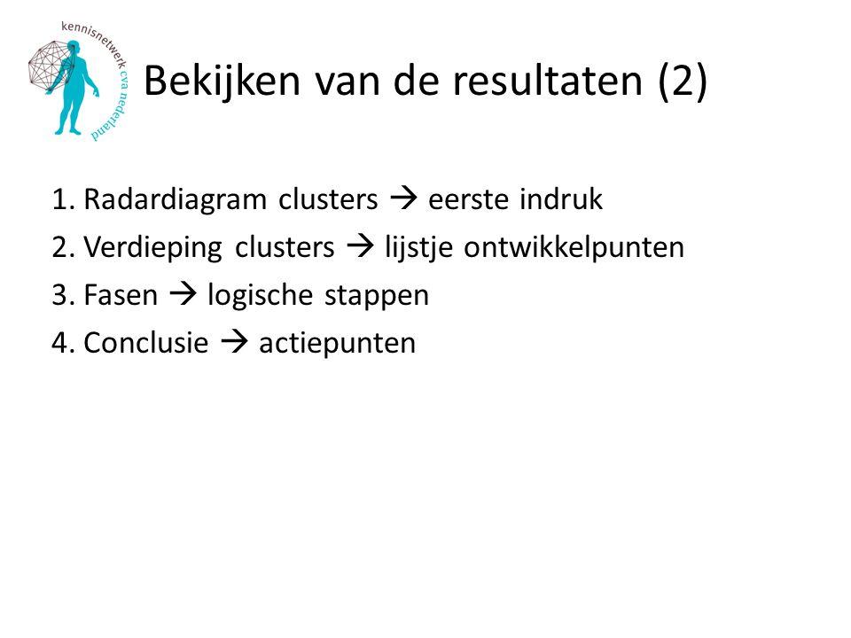 Bekijken van de resultaten (2) 1.Radardiagram clusters  eerste indruk 2.Verdieping clusters  lijstje ontwikkelpunten 3.Fasen  logische stappen 4.Conclusie  actiepunten