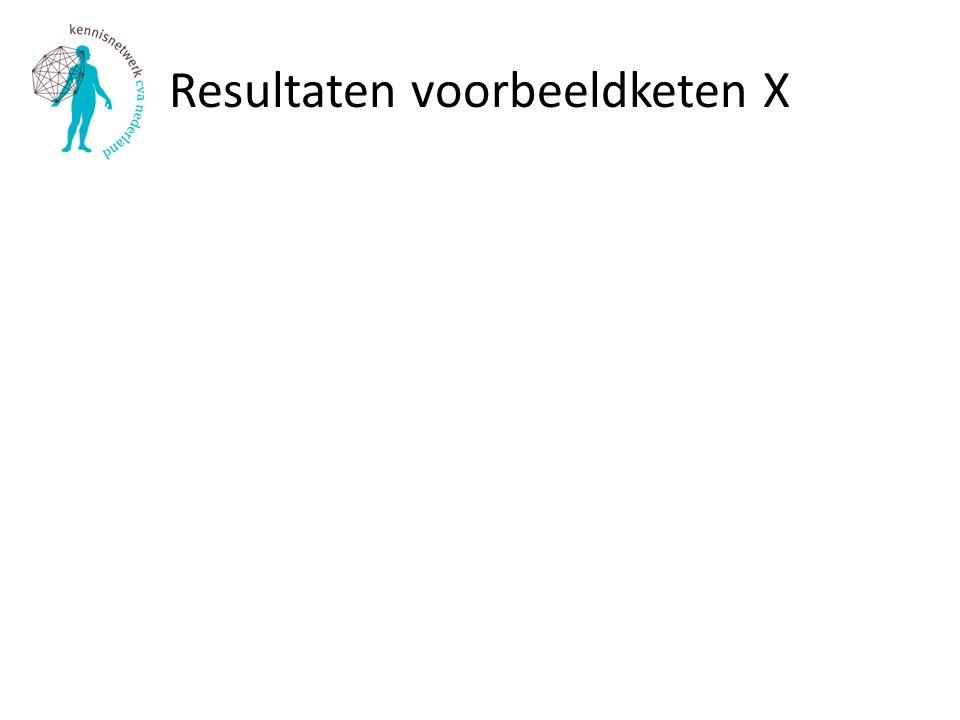 Resultaten voorbeeldketen X