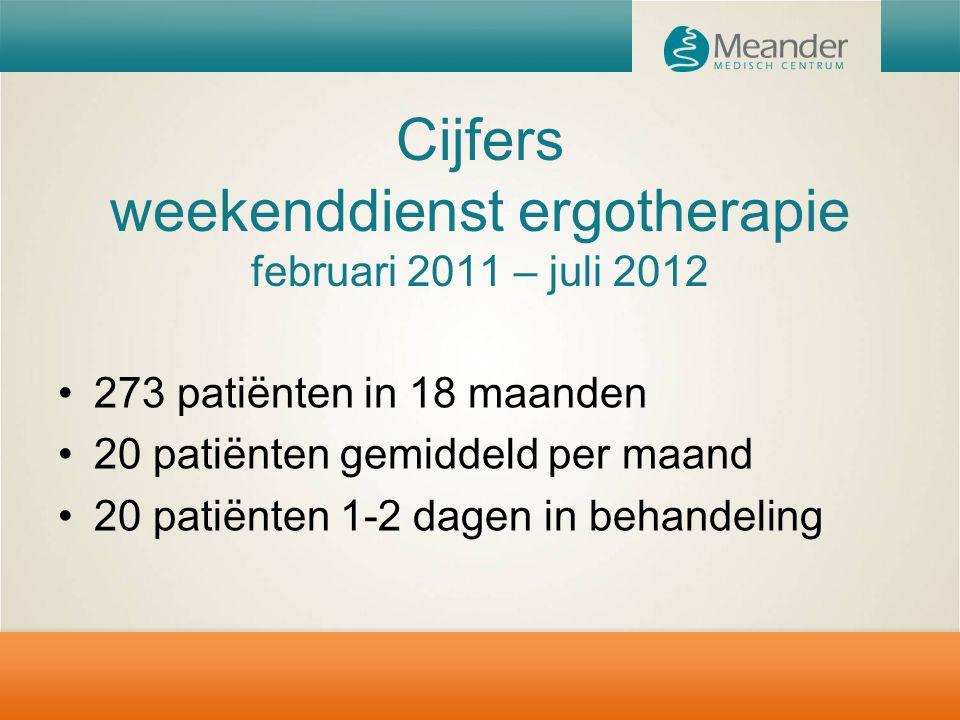Cijfers weekenddienst ergotherapie februari 2011 – juli 2012 273 patiënten in 18 maanden 20 patiënten gemiddeld per maand 20 patiënten 1-2 dagen in be