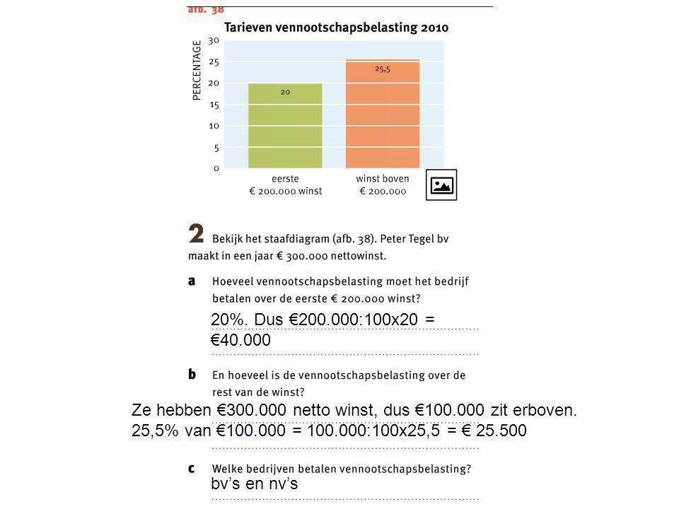 20%. Dus €200.000:100x20 = €40.000 Ze hebben €300.000 netto winst, dus €100.000 zit erboven. 25,5% van €100.000 = 100.000:100x25,5 = € 25.500 bv's en