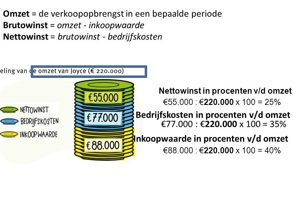 (€540 - €468) : €468 x 100 = 15,4% Prijs gestegen met 15,4% Nieuw:Oud: Procent nettowinst= nettowinst : omzet €540/ €6.000 x 100 = 9%