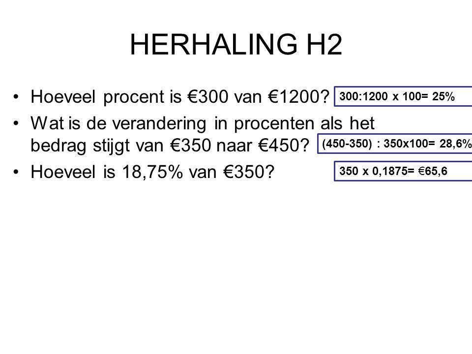 Hoeveel procent is €300 van €1200? Wat is de verandering in procenten als het bedrag stijgt van €350 naar €450? Hoeveel is 18,75% van €350? 300:1200 x