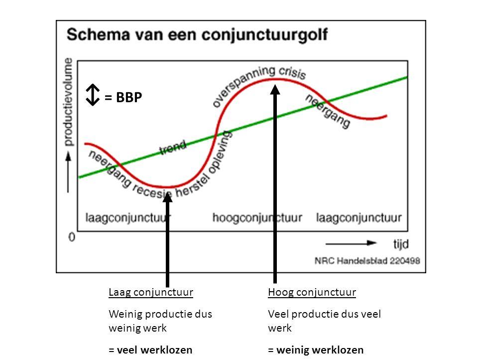 Hoog conjunctuur Veel productie dus veel werk = weinig werklozen Laag conjunctuur Weinig productie dus weinig werk = veel werklozen ↕ = BBP