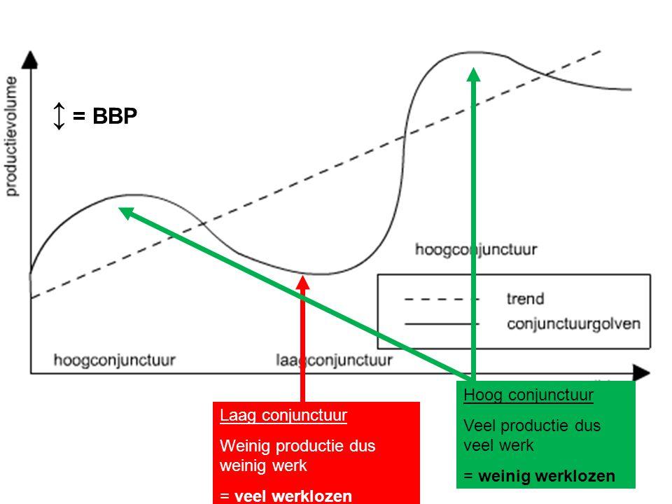 Hoog conjunctuur Veel productie dus veel werk = weinig werklozen ↕ = BBP Laag conjunctuur Weinig productie dus weinig werk = veel werklozen