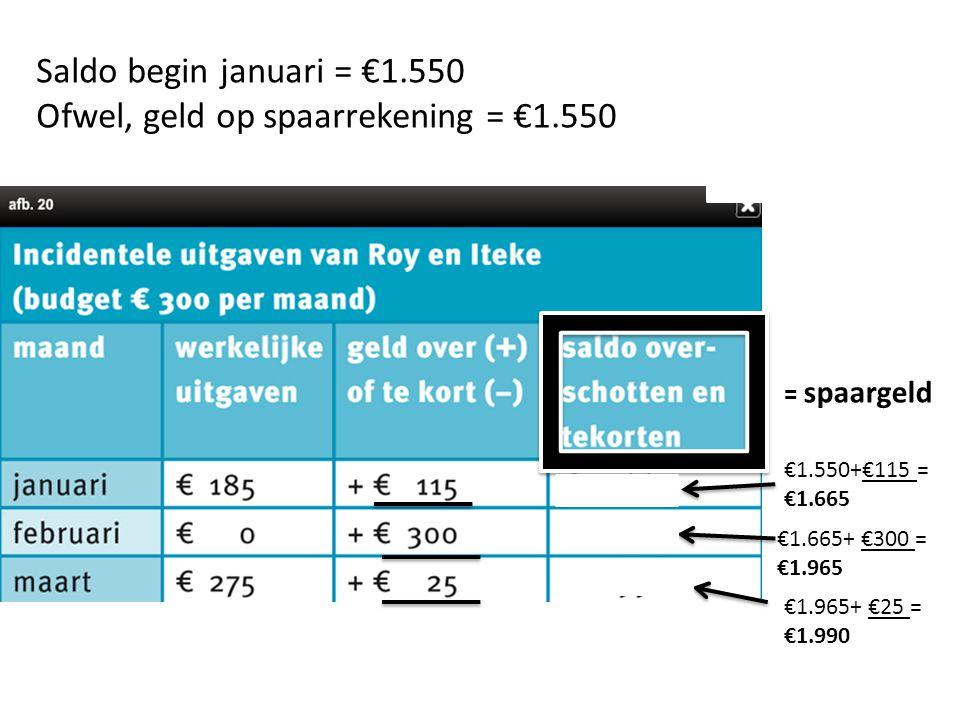 = spaargeld €1.550+€115 = €1.665 €1.665+ €300 = €1.965 Saldo begin januari = €1.550 Ofwel, geld op spaarrekening = €1.550 €1.965+ €25 = €1.990