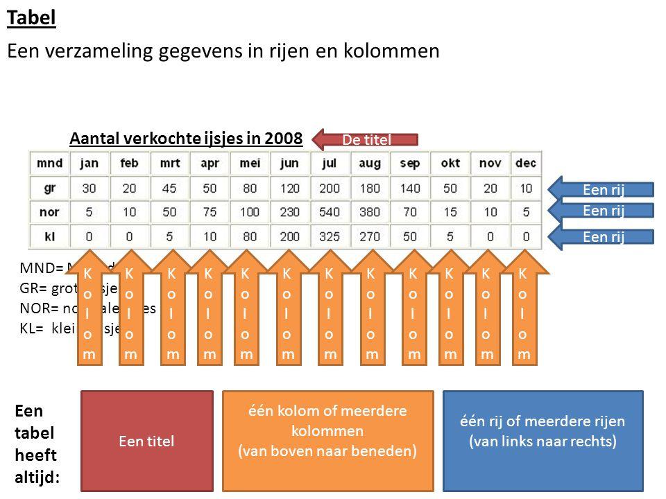 Tabel Een verzameling gegevens in rijen en kolommen Aantal verkochte ijsjes in 2008 MND= Maand GR= grote ijsjes NOR= normale ijsjes KL= kleine ijsjes