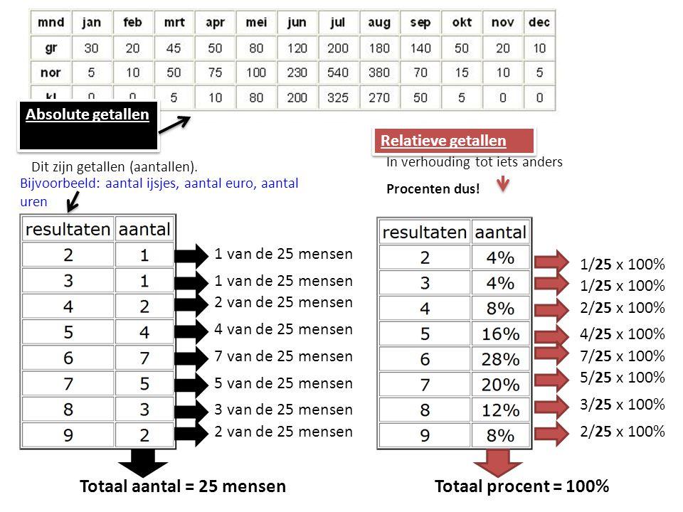 Bijvoorbeeld: aantal ijsjes, aantal euro, aantal uren Absolute getallen Dit zijn getallen (aantallen).