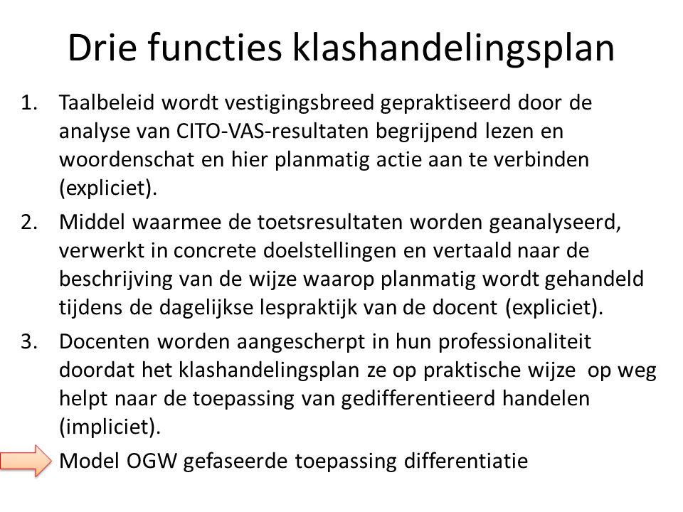 Drie functies klashandelingsplan 1.Taalbeleid wordt vestigingsbreed gepraktiseerd door de analyse van CITO-VAS-resultaten begrijpend lezen en woordens