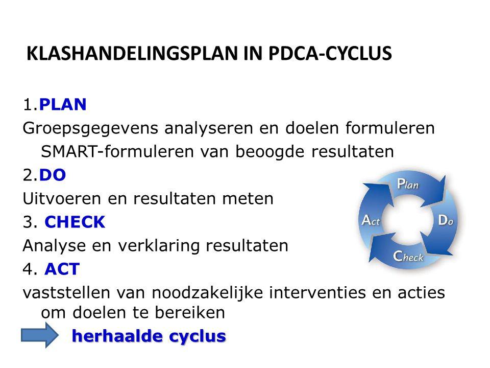 KLASHANDELINGSPLAN IN PDCA-CYCLUS 1.PLAN Groepsgegevens analyseren en doelen formuleren SMART-formuleren van beoogde resultaten 2.DO Uitvoeren en resu