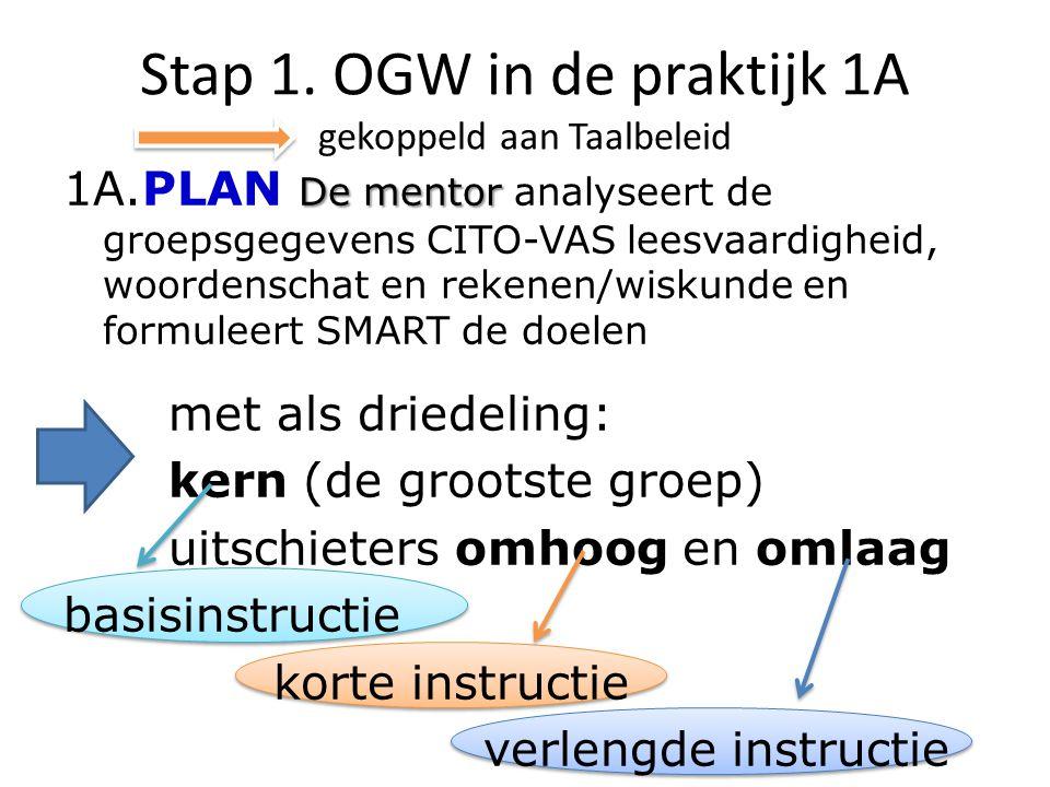 Stap 1. OGW in de praktijk 1A gekoppeld aan Taalbeleid De mentor 1A.PLAN De mentor analyseert de groepsgegevens CITO-VAS leesvaardigheid, woordenschat