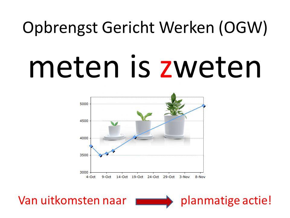 Opbrengst Gericht Werken (OGW) meten is zweten Van uitkomsten naar planmatige actie!