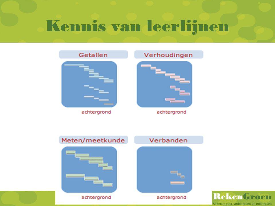 RekenGroen Rekenen voor vmbo-groen en mbo-groen Kennis van leerlijnen