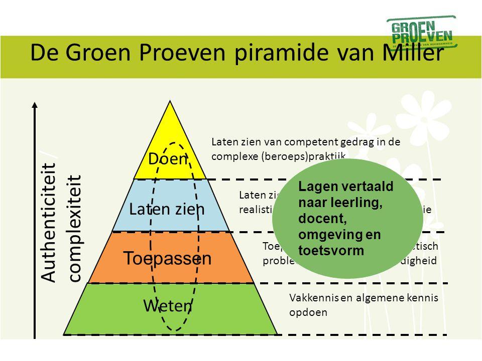 De Groen Proeven piramide van Miller Weten Vakkennis en algemene kennis opdoen Toepassen Toepassen van kennis in theoretisch probleem of praktische va
