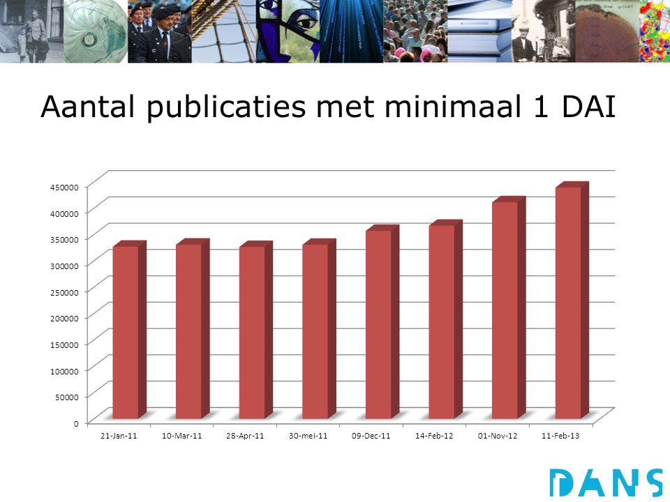 Aantal publicaties met minimaal 1 DAI