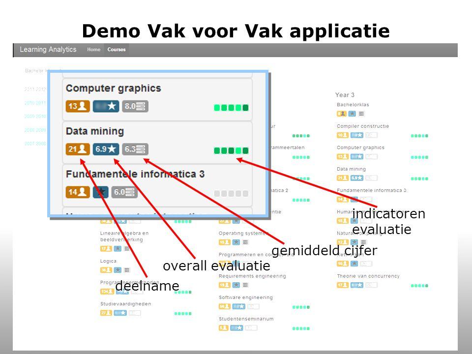 Evaluaties (1 vak)