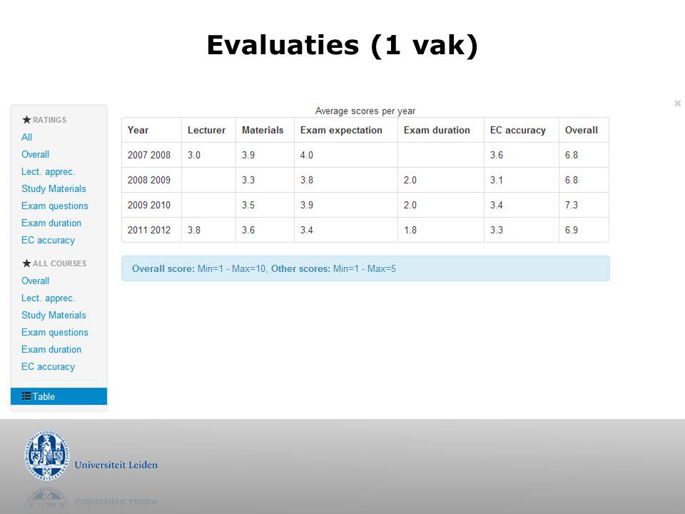 Evaluaties vergeleken tussen vakken