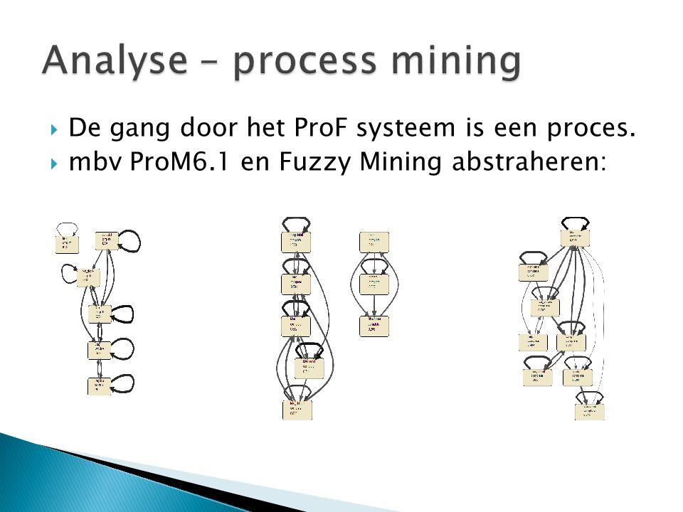  De gang door het ProF systeem is een proces.  mbv ProM6.1 en Fuzzy Mining abstraheren: