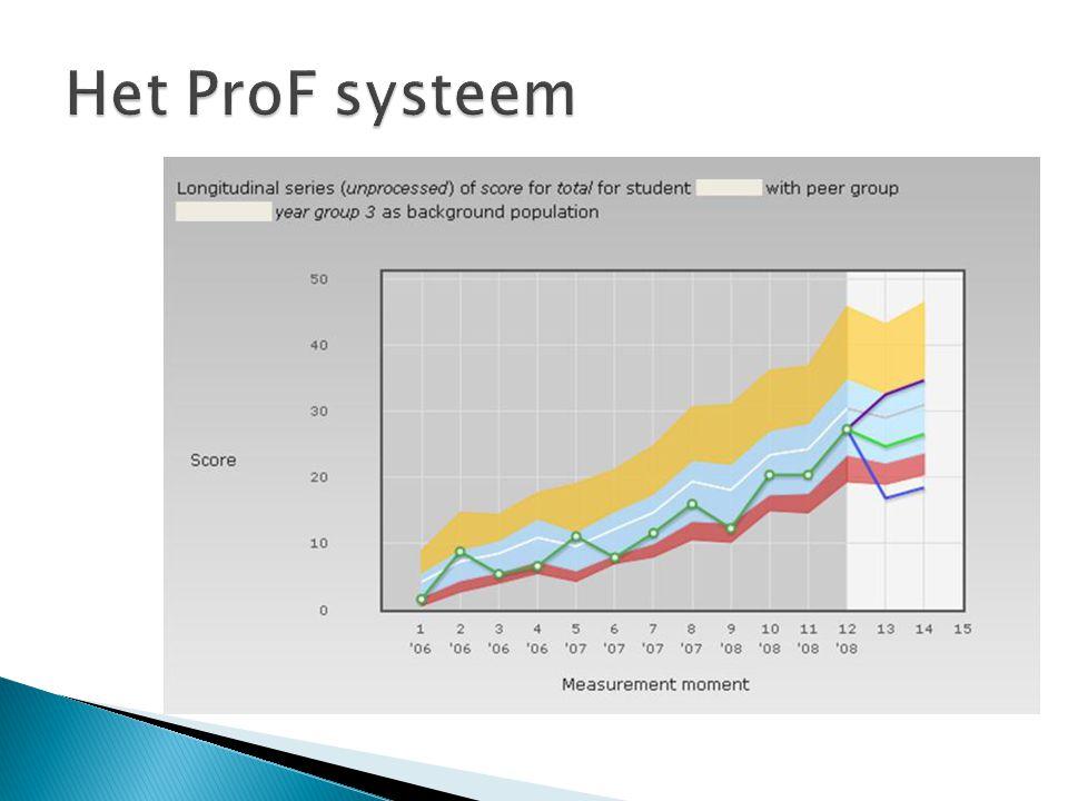  Relatie tussen het gebruik van ProF en de voortgangstoets-resultaten 1.Bepalen wat te meten 2.Aanpassen van het ProF systeem om te meten 3.Verzamelen van data 4.Analyse en datamining 5.Vertaling van de resultaten  Vervolg: longitudinale effecten, visualisatie