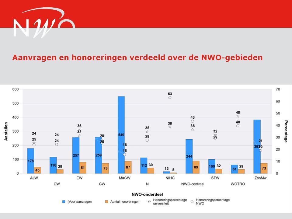 Aanvragen en honoreringen verdeeld over de NWO-gebieden