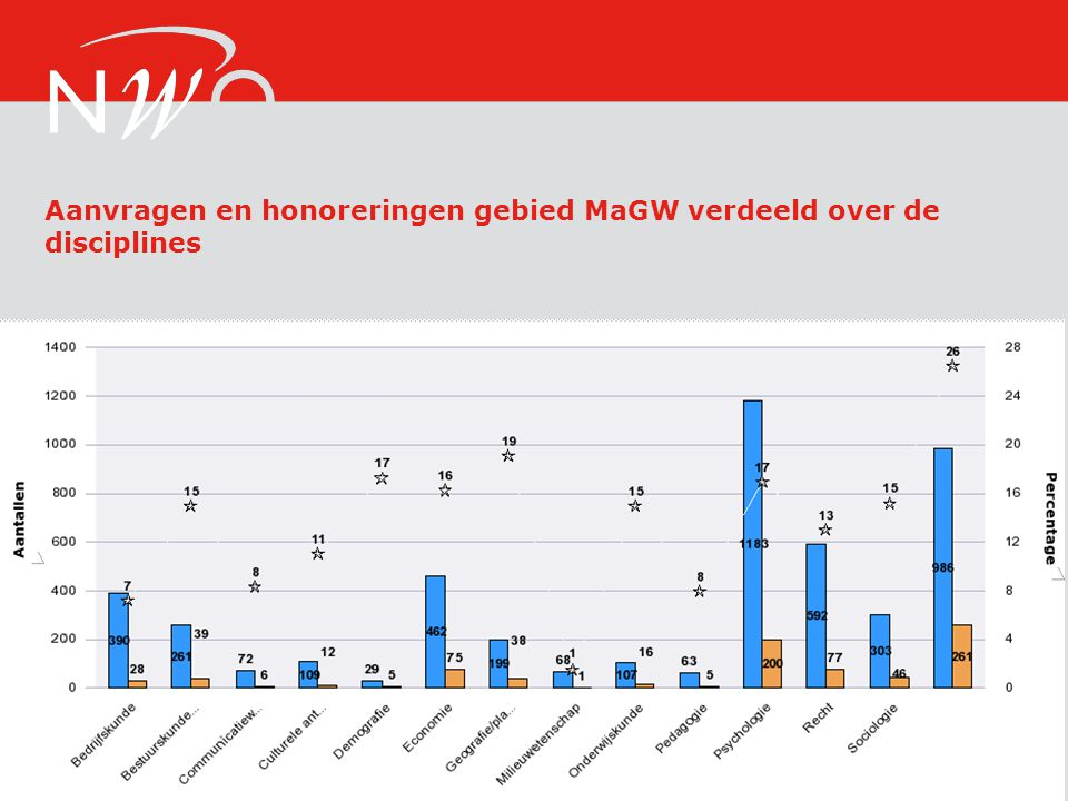 Aanvragen en honoreringen gebied MaGW verdeeld over de disciplines