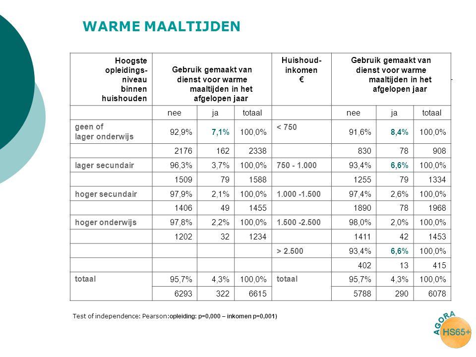 Hoogste opleidings- niveau binnen huishouden Gebruik gemaakt van dienst voor warme maaltijden in het afgelopen jaar Huishoud- inkomen € Gebruik gemaak