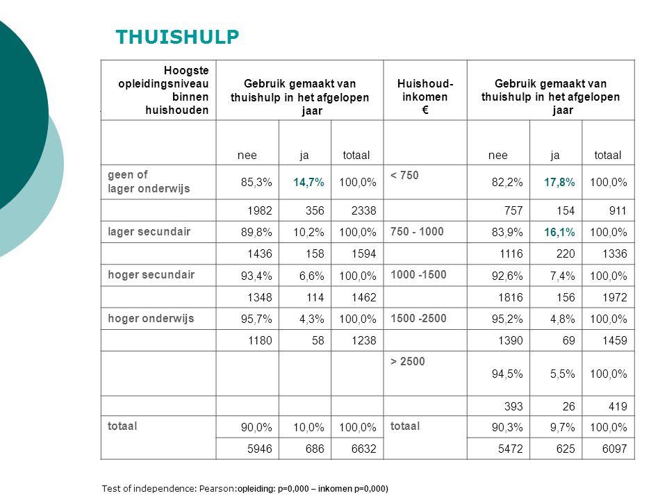Hoogste opleidings- niveau binnen huishouden Gebruik gemaakt van dienst voor warme maaltijden in het afgelopen jaar Huishoud- inkomen € Gebruik gemaakt van dienst voor warme maaltijden in het afgelopen jaar neejatotaalneejatotaal geen of lager onderwijs 92,9%7,1%100,0% < 750 91,6%8,4%100,0% 21761622338 83078908 lager secundair 96,3%3,7%100,0% 750 - 1.000 93,4%6,6%100,0% 1509791588 1255791334 hoger secundair 97,9%2,1%100,0% 1.000 -1.500 97,4%2,6%100,0% 1406491455 1890781968 hoger onderwijs 97,8%2,2%100,0% 1.500 -2.500 98,0%2,0%100,0% 1202321234 1411421453 > 2.500 93,4%6,6%100,0% 40213415 totaal 95,7%4,3%100,0% totaal 95,7%4,3%100,0% 6293322661557882906078 WARME MAALTIJDEN Test of independence: Pearson: opleiding: p=0,000 – inkomen p=0,001)