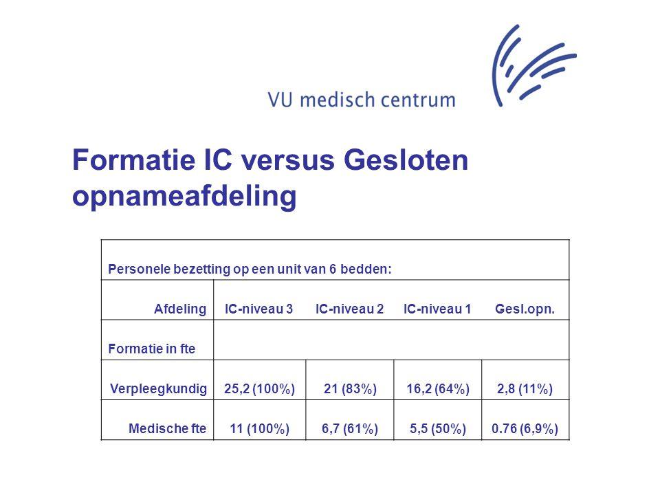 Personele bezetting op een unit van 6 bedden: AfdelingIC-niveau 3IC-niveau 2IC-niveau 1Gesl.opn. Formatie in fte Verpleegkundig25,2 (100%)21 (83%)16,2