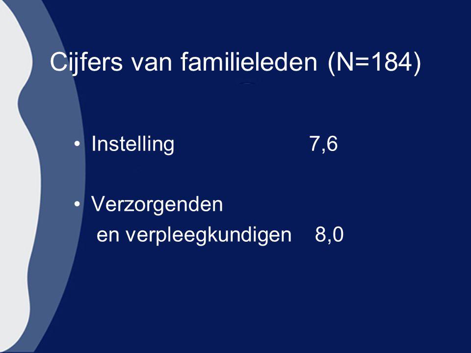 Cijfers van familieleden (N=184) Instelling 7,6 Verzorgenden en verpleegkundigen 8,0