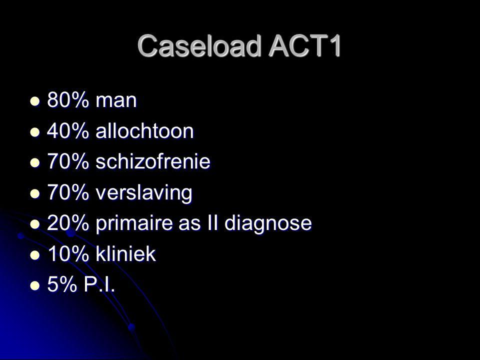 Caseload ACT1 80% man 80% man 40% allochtoon 40% allochtoon 70% schizofrenie 70% schizofrenie 70% verslaving 70% verslaving 20% primaire as II diagnose 20% primaire as II diagnose 10% kliniek 10% kliniek 5% P.I.