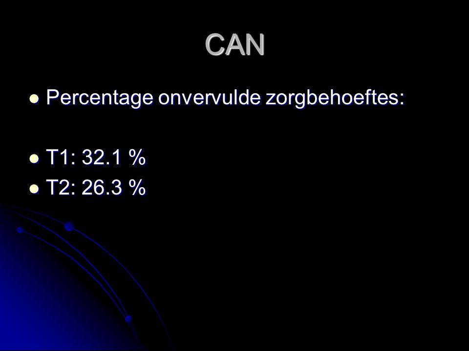CAN Percentage onvervulde zorgbehoeftes: Percentage onvervulde zorgbehoeftes: T1: 32.1 % T1: 32.1 % T2: 26.3 % T2: 26.3 %