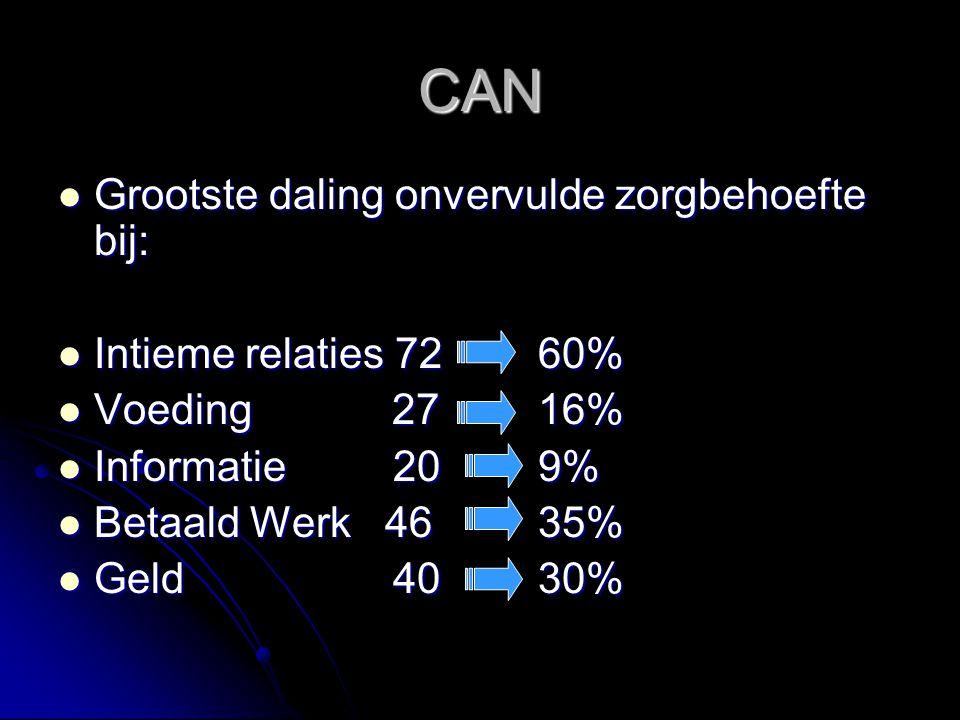 CAN Grootste daling onvervulde zorgbehoefte bij: Grootste daling onvervulde zorgbehoefte bij: Intieme relaties 7260% Intieme relaties 7260% Voeding 27