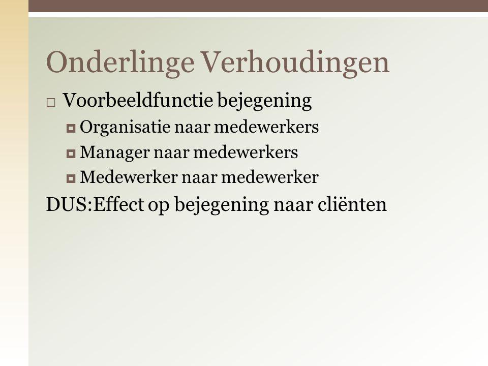  Voorbeeldfunctie bejegening  Organisatie naar medewerkers  Manager naar medewerkers  Medewerker naar medewerker DUS:Effect op bejegening naar cliënten Onderlinge Verhoudingen
