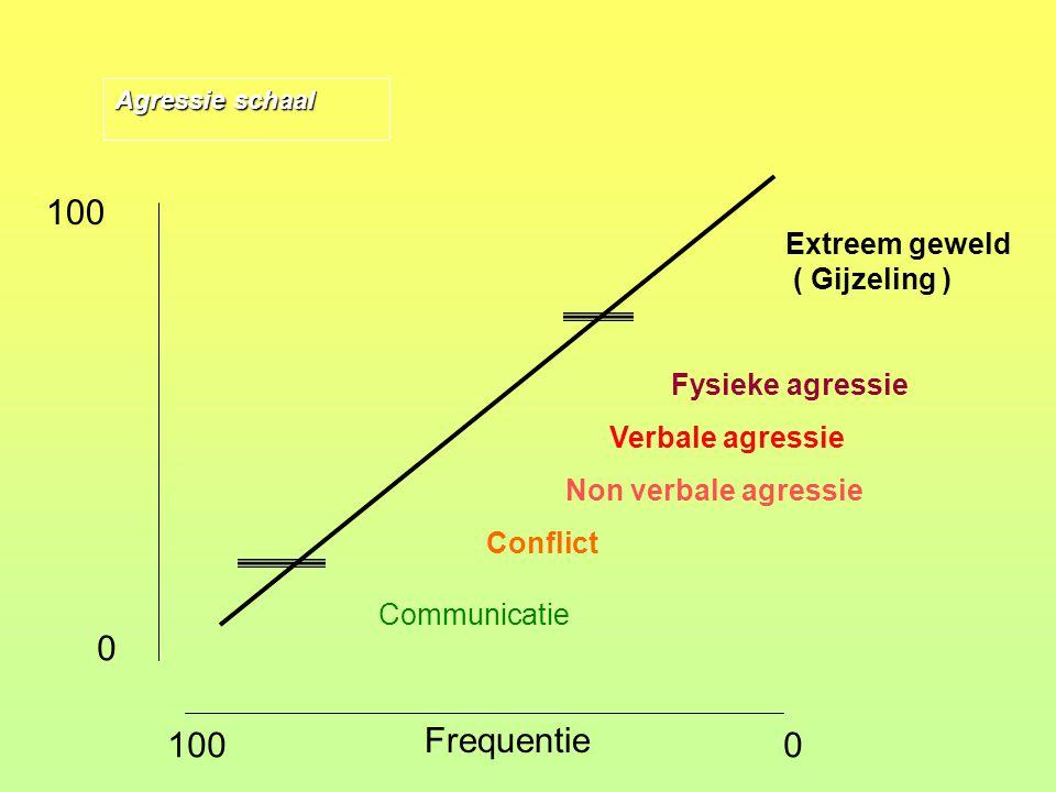 Communicatie gaat over in conflict als, een of meerder partijen binnen het communicatie proces de norm(en) van een ander partij, al dan niet bewust, overschrijd(en).